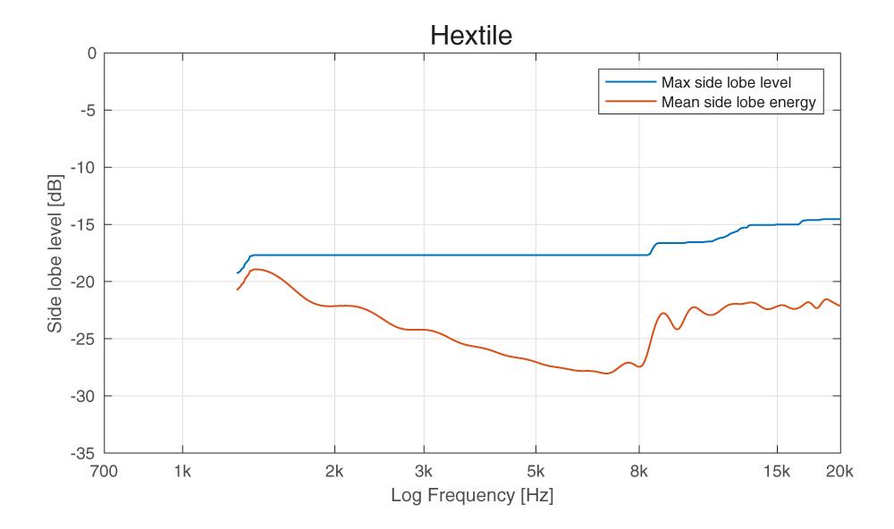 MLE_hextile-1