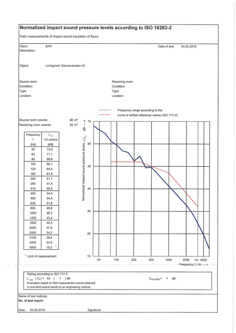 Nor850-BA-ImpactReport