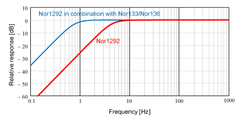 nor1292-frequency-response